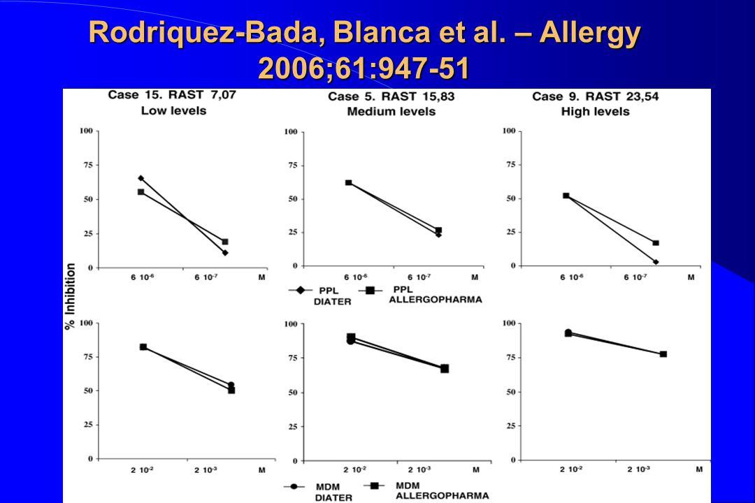 Rodriquez-Bada, Blanca et al. – Allergy 2006;61:947-51
