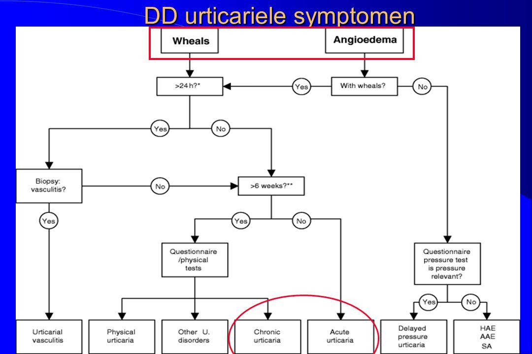 DD urticariele symptomen