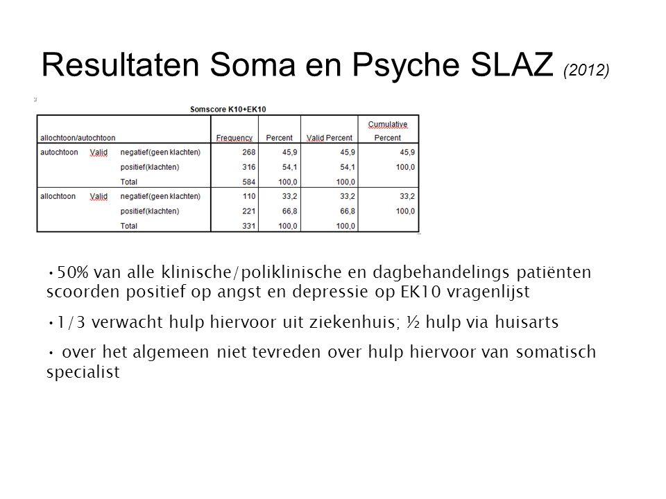Resultaten Soma en Psyche SLAZ (2012)