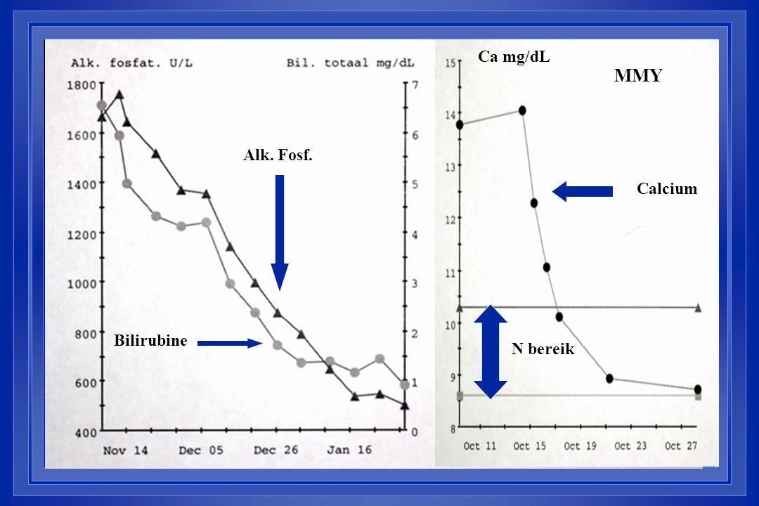 Ca mg/dL MMY Alk. Fosf. Calcium Bilirubine N bereik