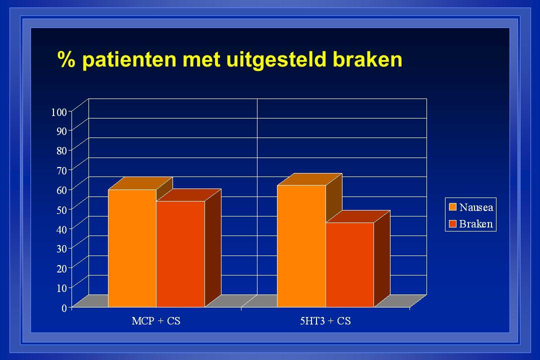 % patienten met uitgesteld braken