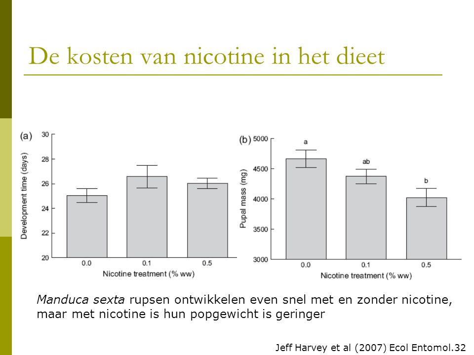 De kosten van nicotine in het dieet