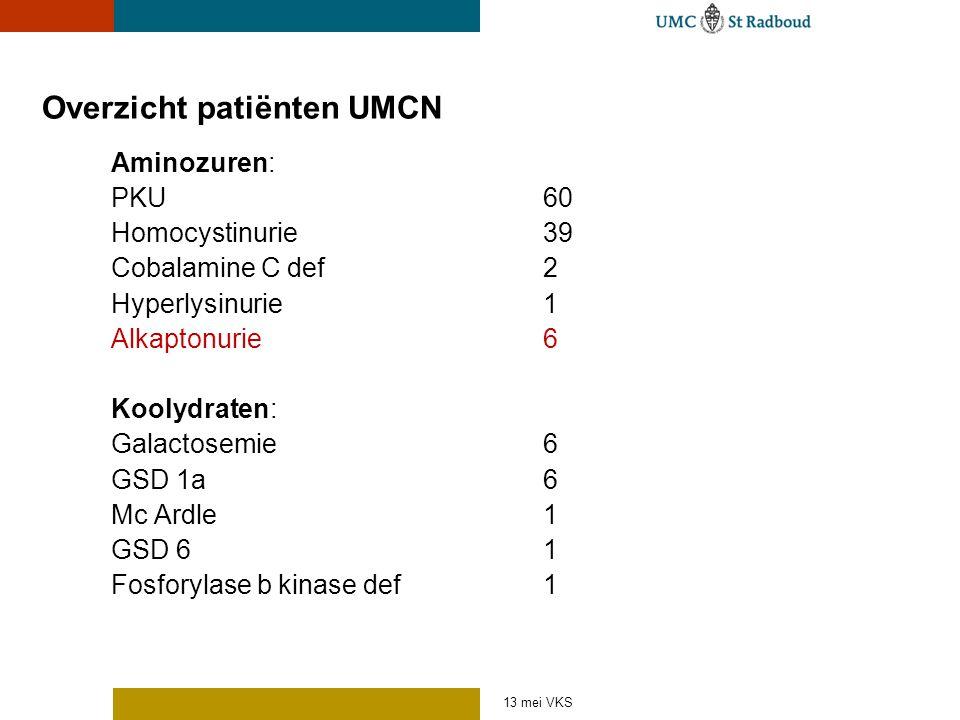 Overzicht patiënten UMCN