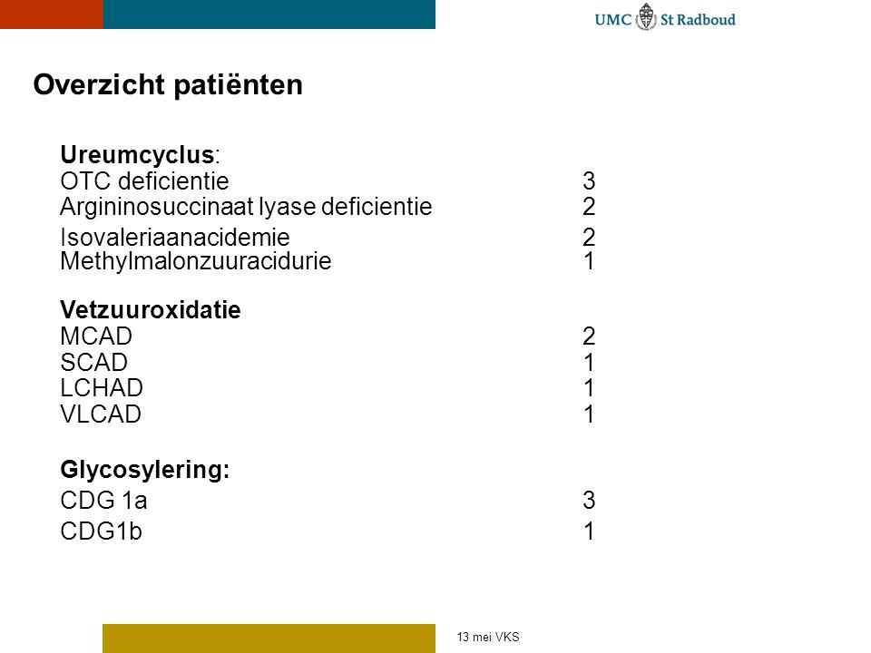 Overzicht patiënten Ureumcyclus: OTC deficientie 3