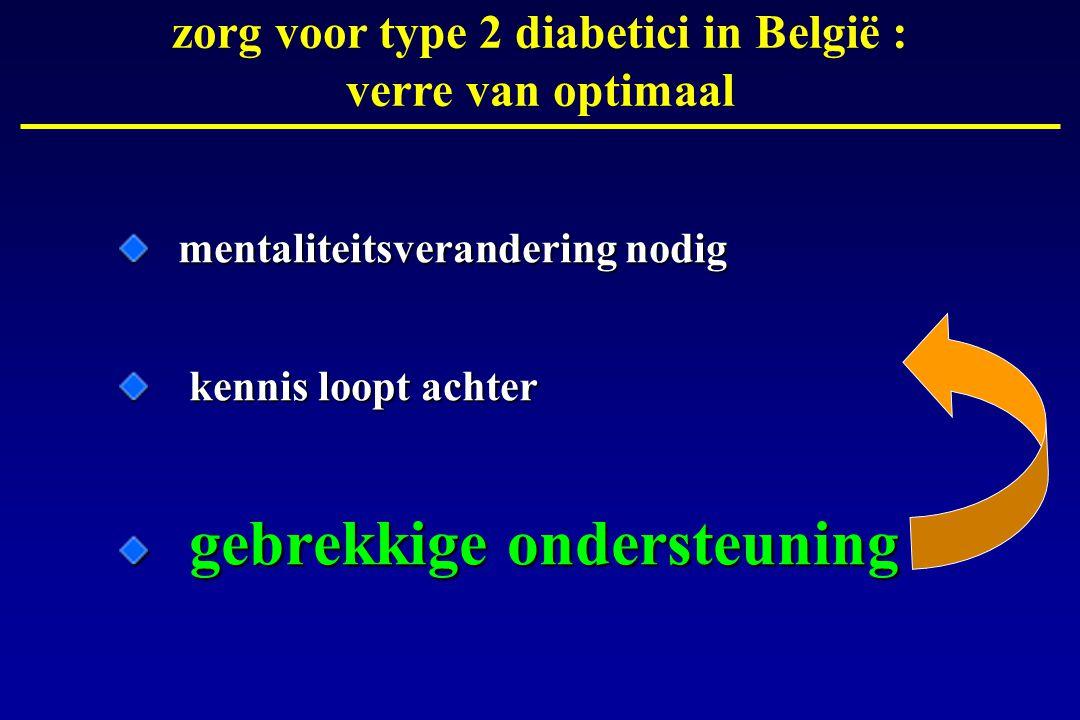 zorg voor type 2 diabetici in België : verre van optimaal