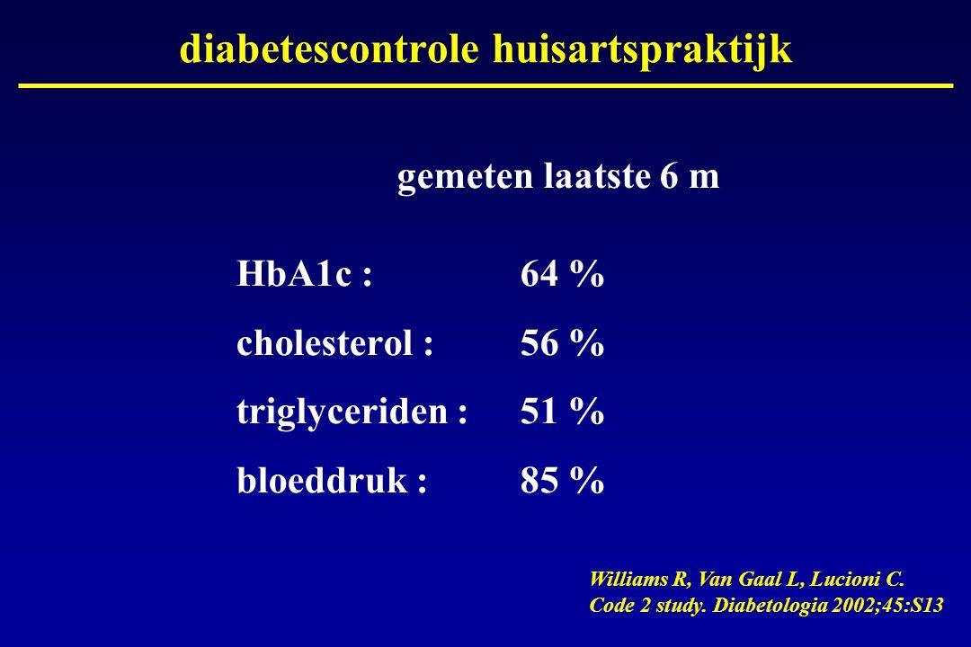 diabetescontrole huisartspraktijk