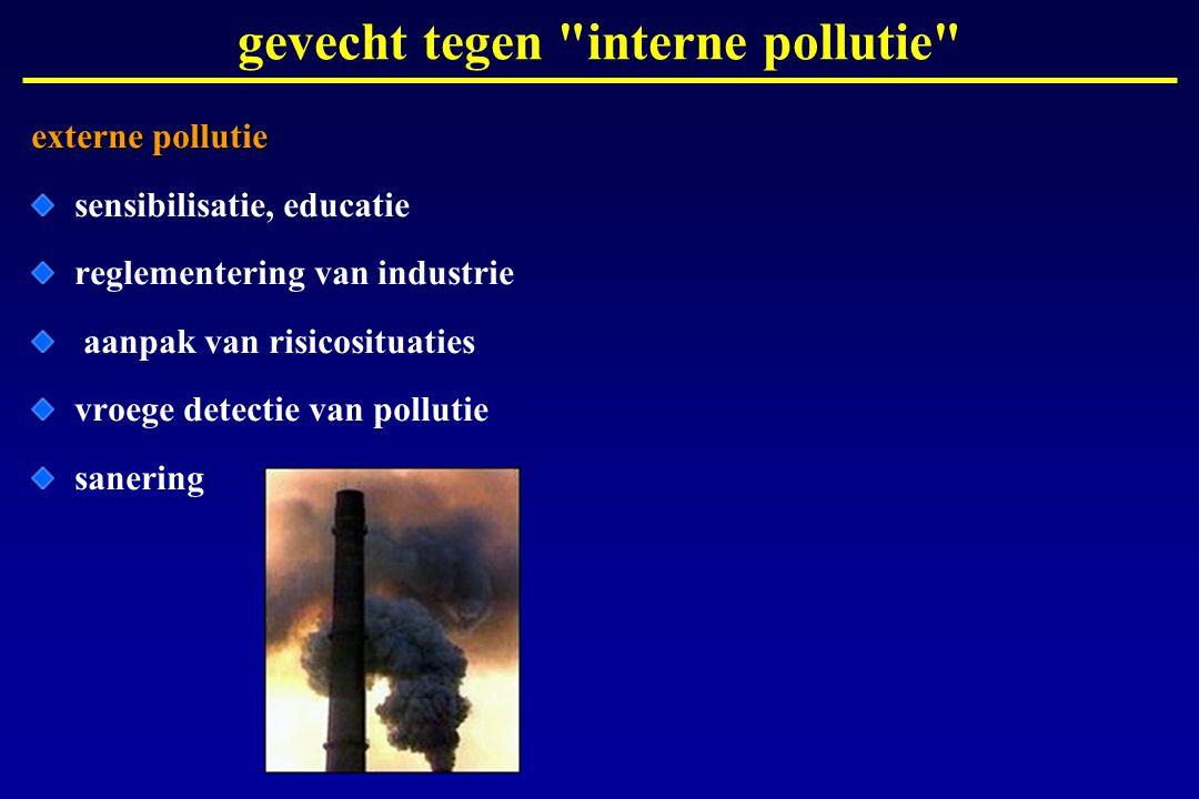 gevecht tegen interne pollutie