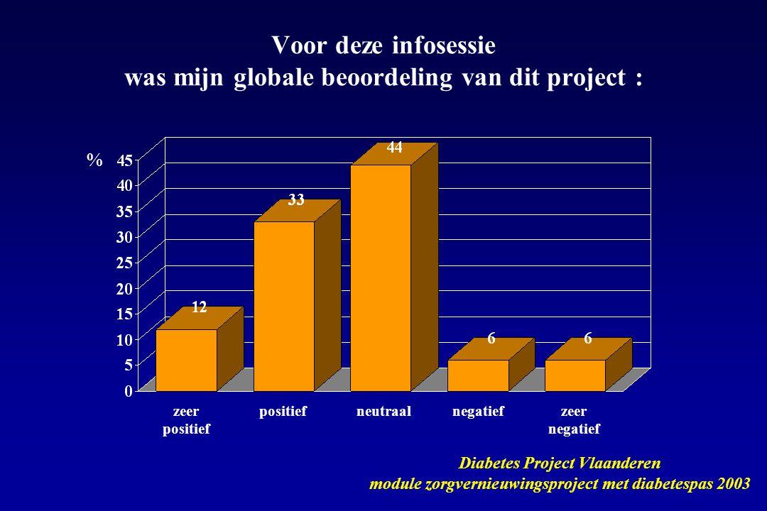 Voor deze infosessie was mijn globale beoordeling van dit project :