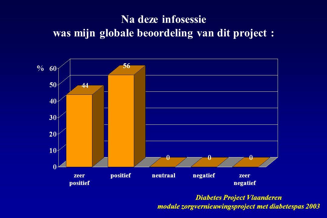 Na deze infosessie was mijn globale beoordeling van dit project :