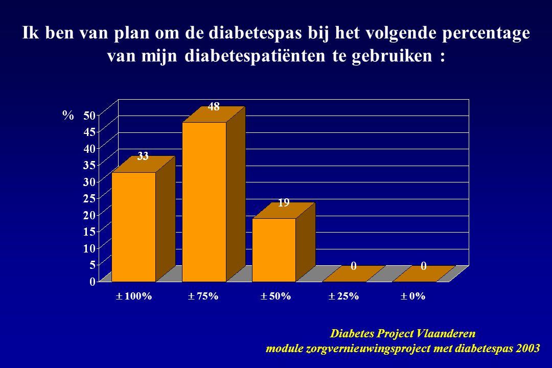 Ik ben van plan om de diabetespas bij het volgende percentage van mijn diabetespatiënten te gebruiken :