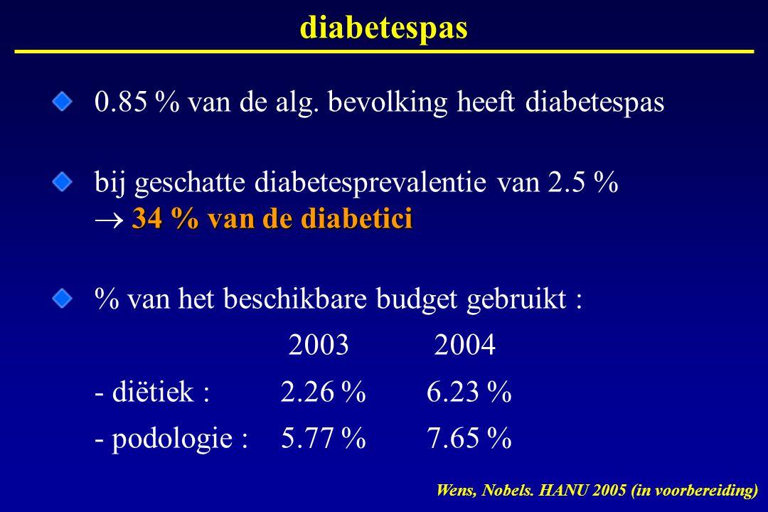 diabetespas 0.85 % van de alg. bevolking heeft diabetespas