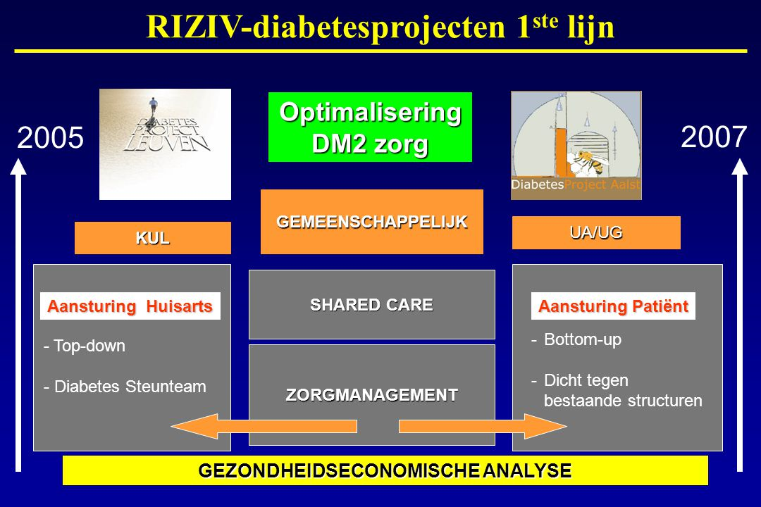 RIZIV-diabetesprojecten 1ste lijn