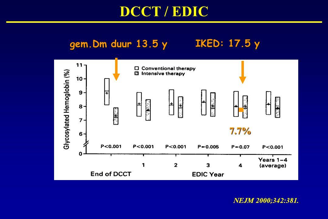 DCCT / EDIC gem.Dm duur 13.5 y IKED: 17.5 y 7.7% NEJM 2000;342:381.