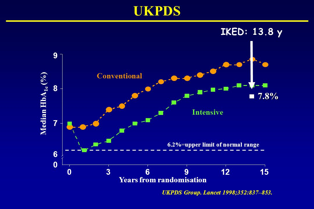 UKPDS IKED: 13.8 y 7.8% 9 Conventional 8 Median HbA1c (%) Intensive 7