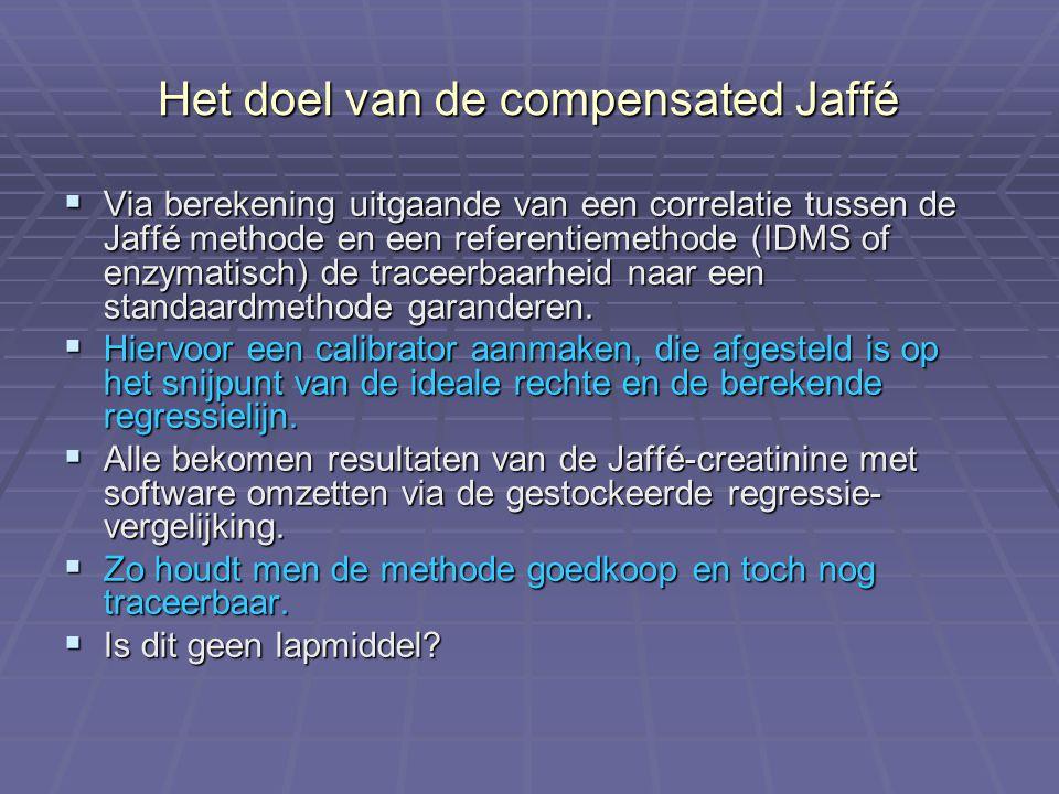 Het doel van de compensated Jaffé