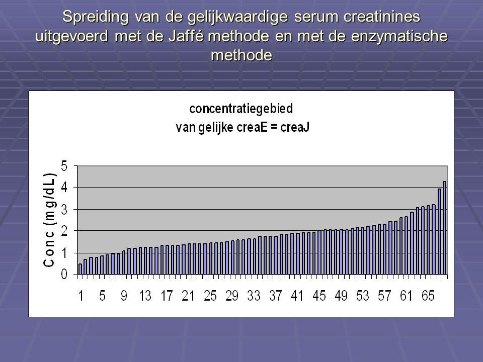 Spreiding van de gelijkwaardige serum creatinines uitgevoerd met de Jaffé methode en met de enzymatische methode