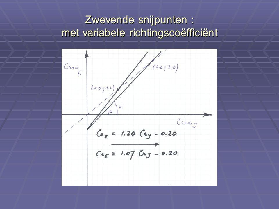 Zwevende snijpunten : met variabele richtingscoëfficiënt