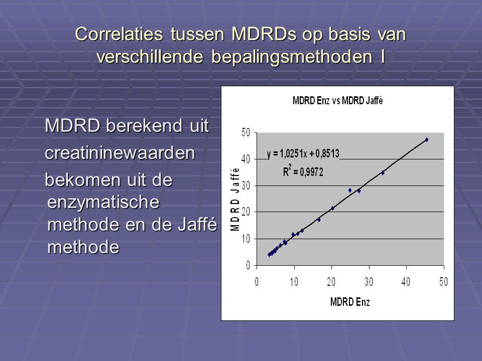 Correlaties tussen MDRDs op basis van verschillende bepalingsmethoden I