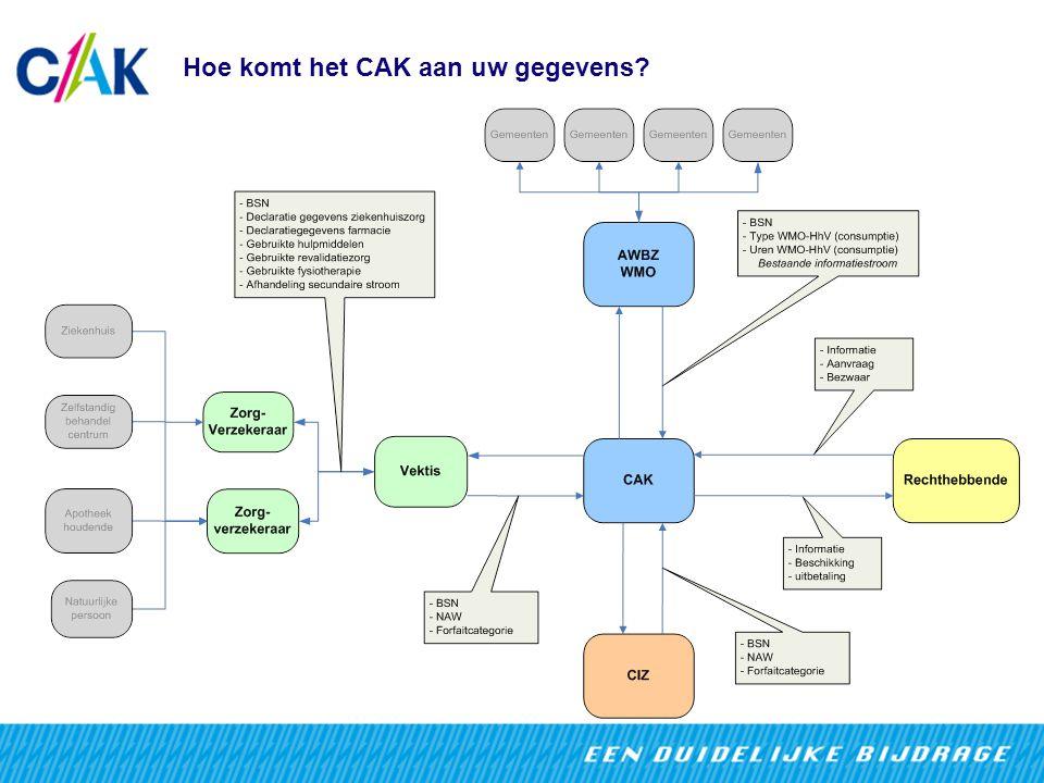 Hoe komt het CAK aan uw gegevens