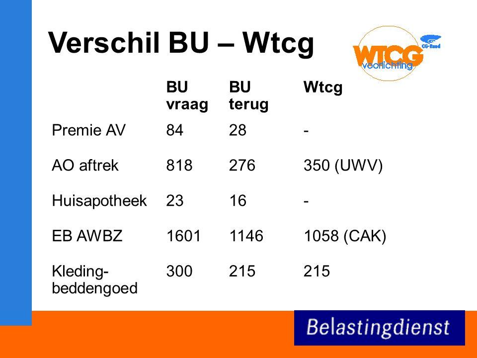 Verschil BU – Wtcg BU vraag BU terug Wtcg Premie AV 84 28 - AO aftrek