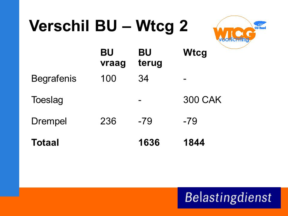 Verschil BU – Wtcg 2 BU vraag BU terug Wtcg Begrafenis 100 34 -