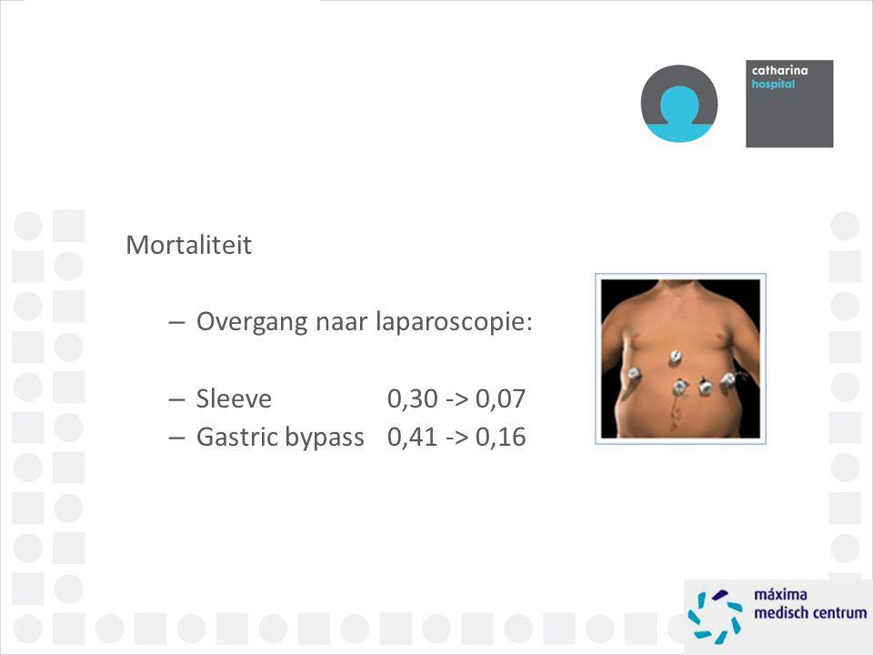 Mortaliteit Overgang naar laparoscopie: Sleeve 0,30 -> 0,07 Gastric bypass 0,41 -> 0,16