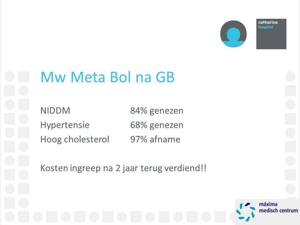 Mw Meta Bol na GB NIDDM 84% genezen Hypertensie 68% genezen