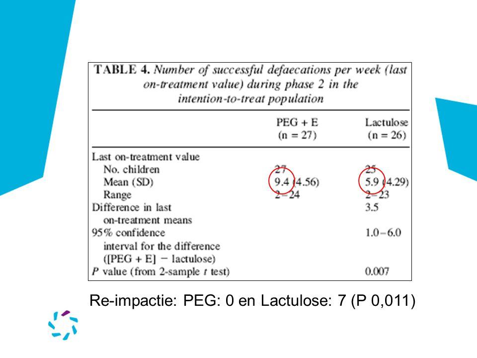 Re-impactie: PEG: 0 en Lactulose: 7 (P 0,011)