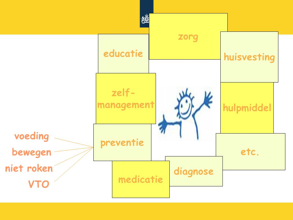 zorg huisvesting. hulpmiddel. etc. diagnose. medicatie. preventie. zelf- management. educatie.