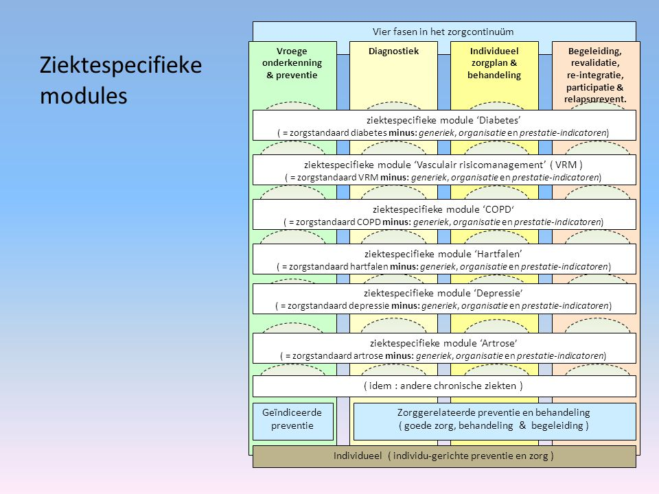 Ziektespecifieke modules
