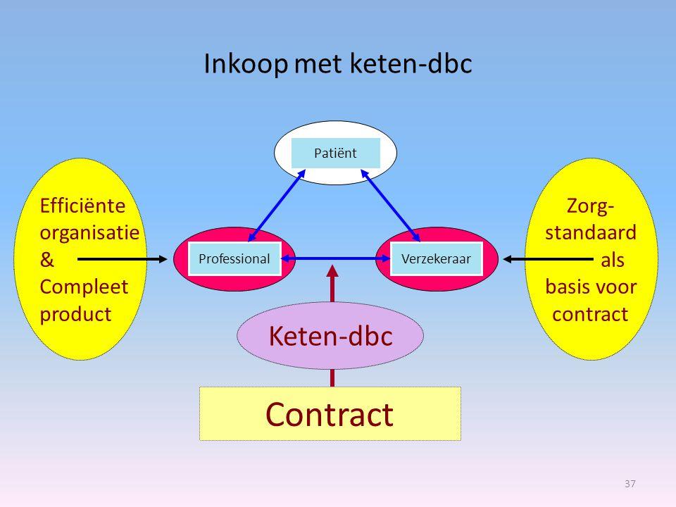 Contract Inkoop met keten-dbc Keten-dbc Efficiënte organisatie &