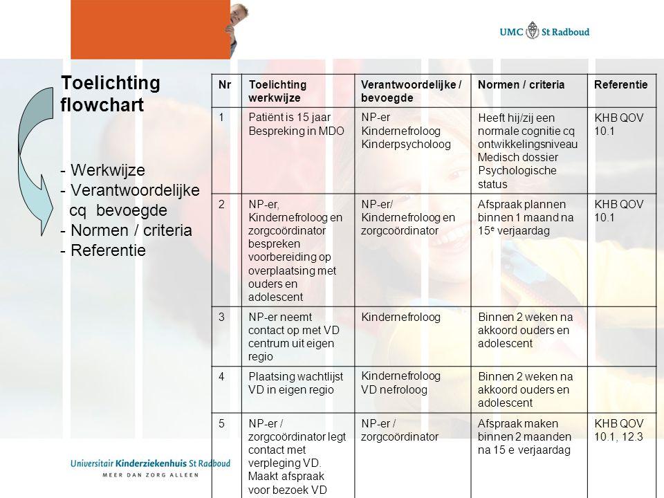 Toelichting flowchart - Werkwijze - Verantwoordelijke cq bevoegde - Normen / criteria - Referentie
