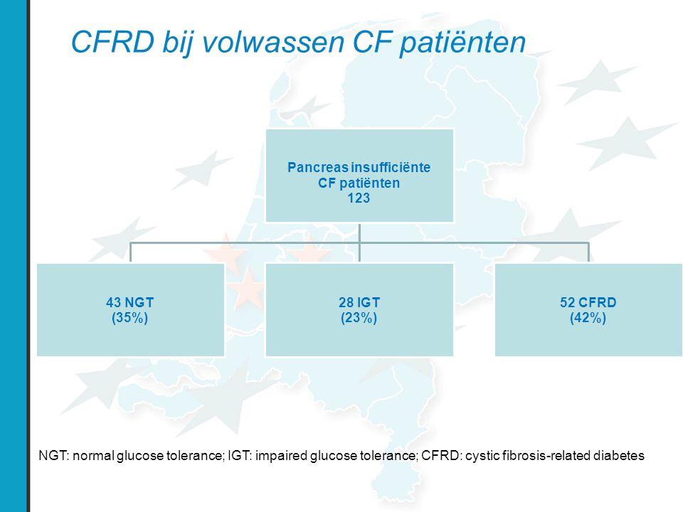 CFRD bij volwassen CF patiënten