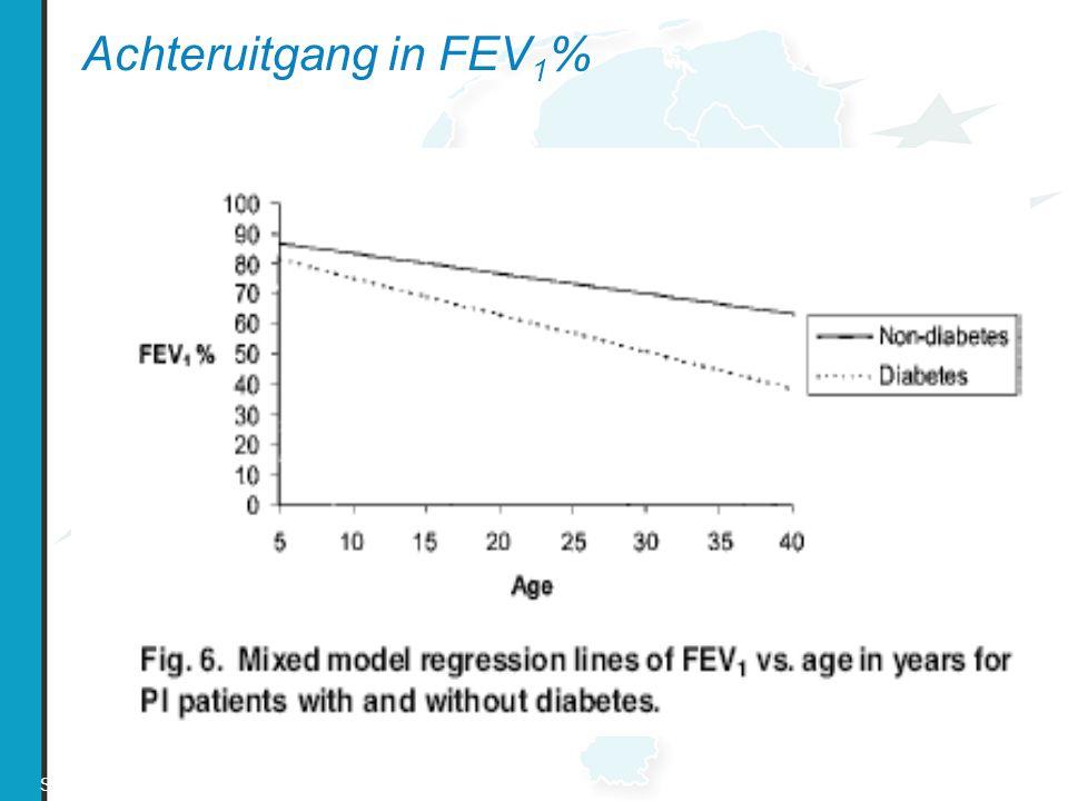Achteruitgang in FEV1% Schaedel et al Paediatric Pulmonol (2002) 33:483-491