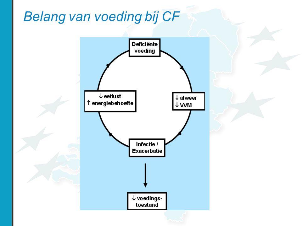 Belang van voeding bij CF