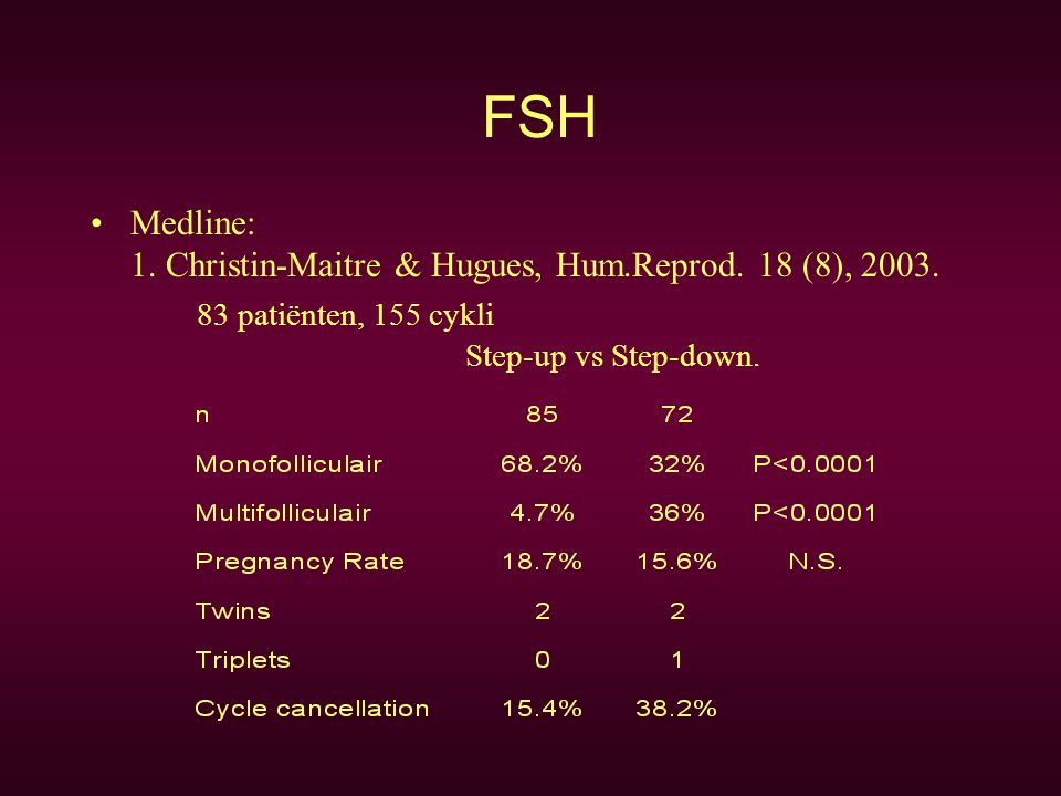 FSH Medline: 1. Christin-Maitre & Hugues, Hum.Reprod.