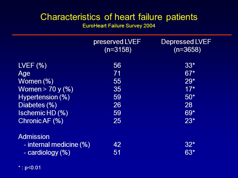 Characteristics of heart failure patients EuroHeart Failure Survey 2004