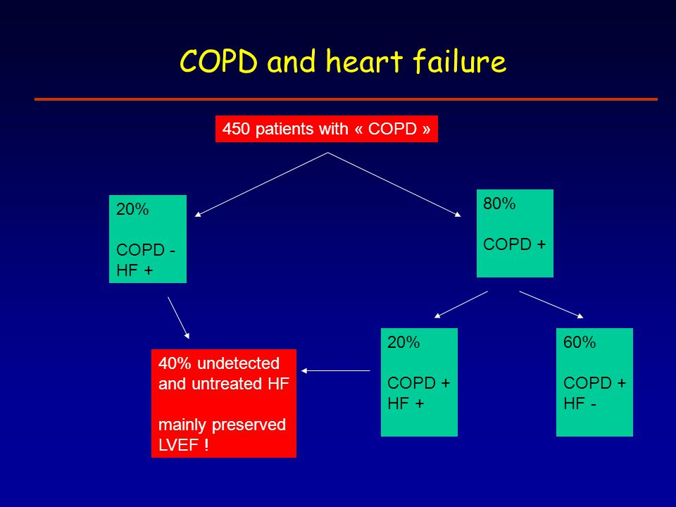 COPD and heart failure 450 patients with « COPD » 80% COPD + 20%