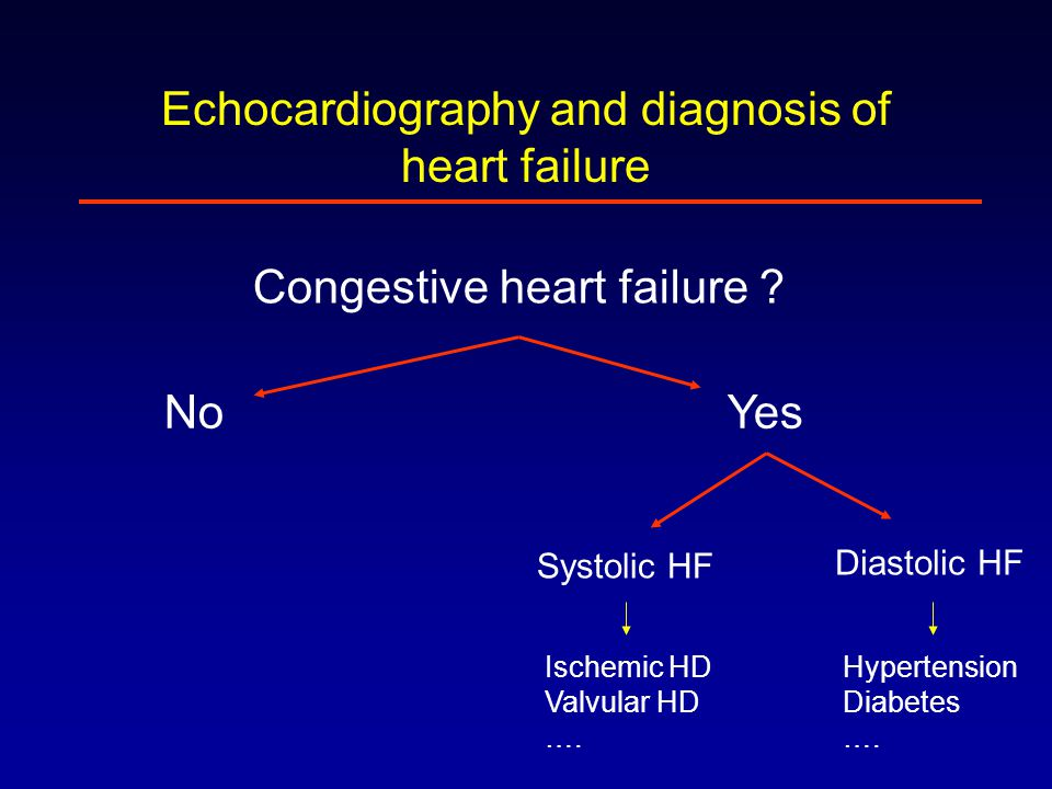 Echocardiography and diagnosis of heart failure