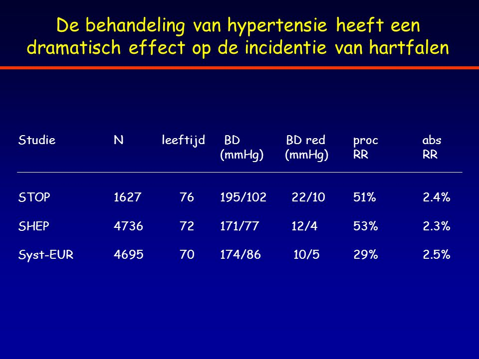 De behandeling van hypertensie heeft een dramatisch effect op de incidentie van hartfalen