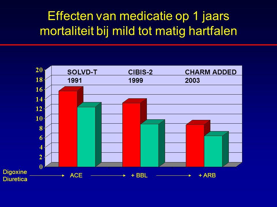 Effecten van medicatie op 1 jaars mortaliteit bij mild tot matig hartfalen