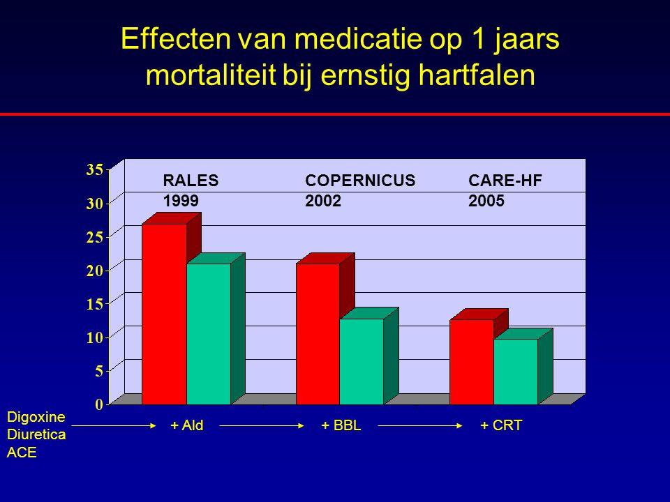 Effecten van medicatie op 1 jaars mortaliteit bij ernstig hartfalen
