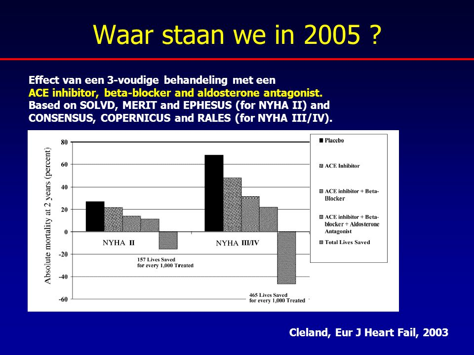 Waar staan we in 2005 Effect van een 3-voudige behandeling met een