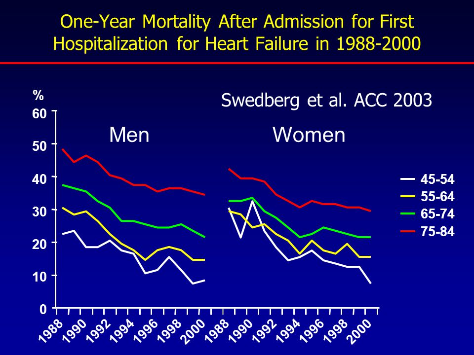 One-Year Mortality After Admission for First Hospitalization for Heart Failure in 1988-2000