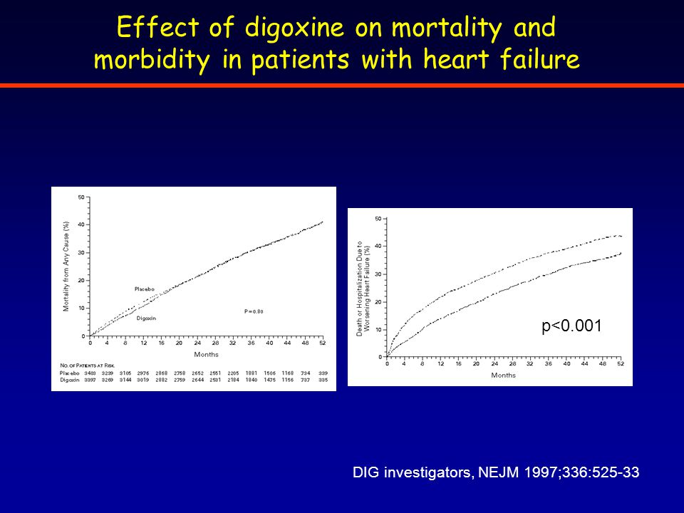 Effect of digoxine on mortality and morbidity in patients with heart failure