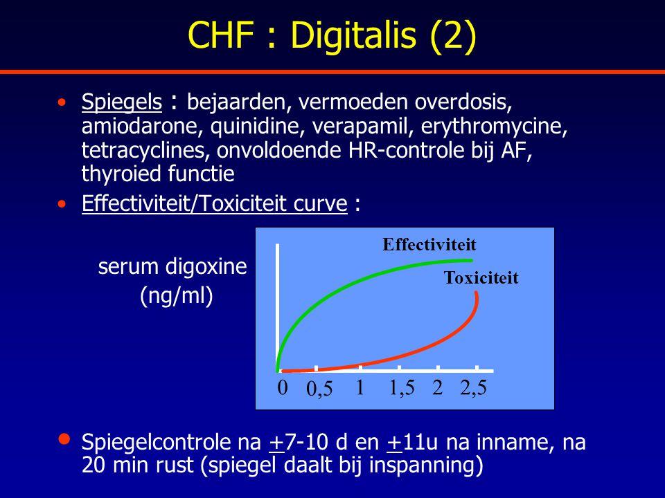 CHF : Digitalis (2)