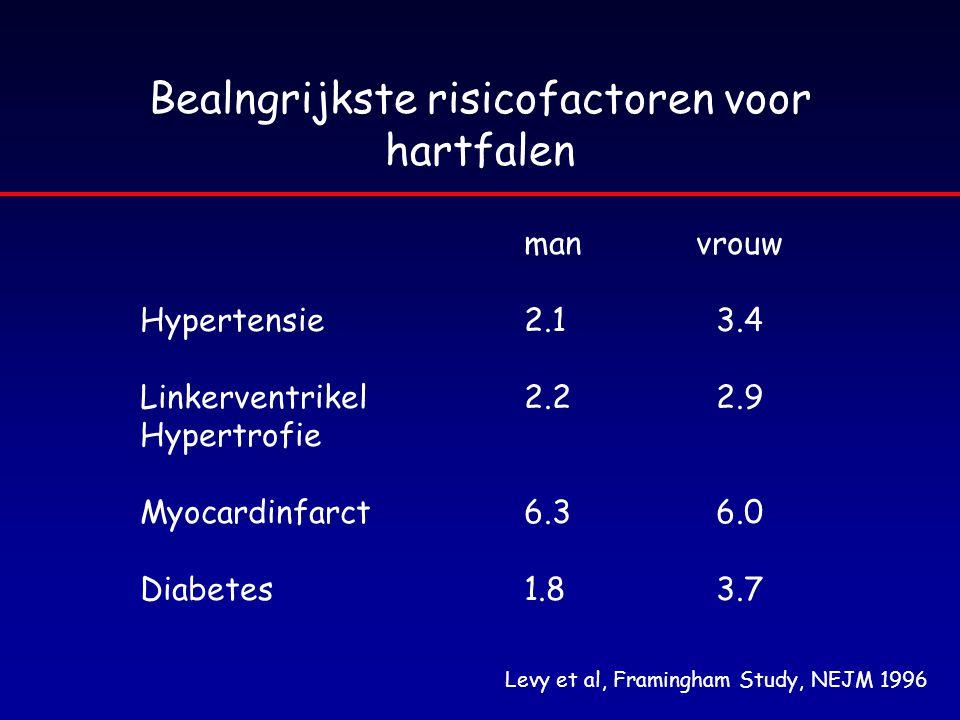 Bealngrijkste risicofactoren voor hartfalen