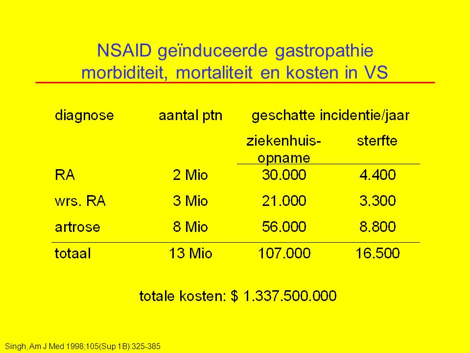 NSAID geïnduceerde gastropathie morbiditeit, mortaliteit en kosten in VS