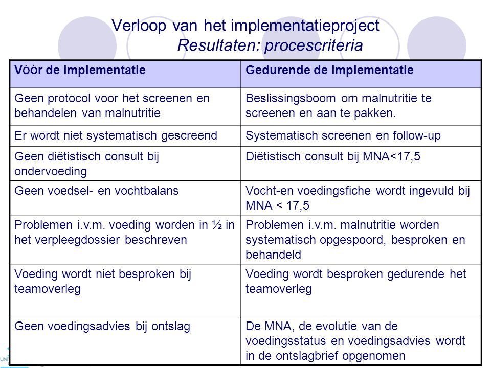 Verloop van het implementatieproject Resultaten: procescriteria