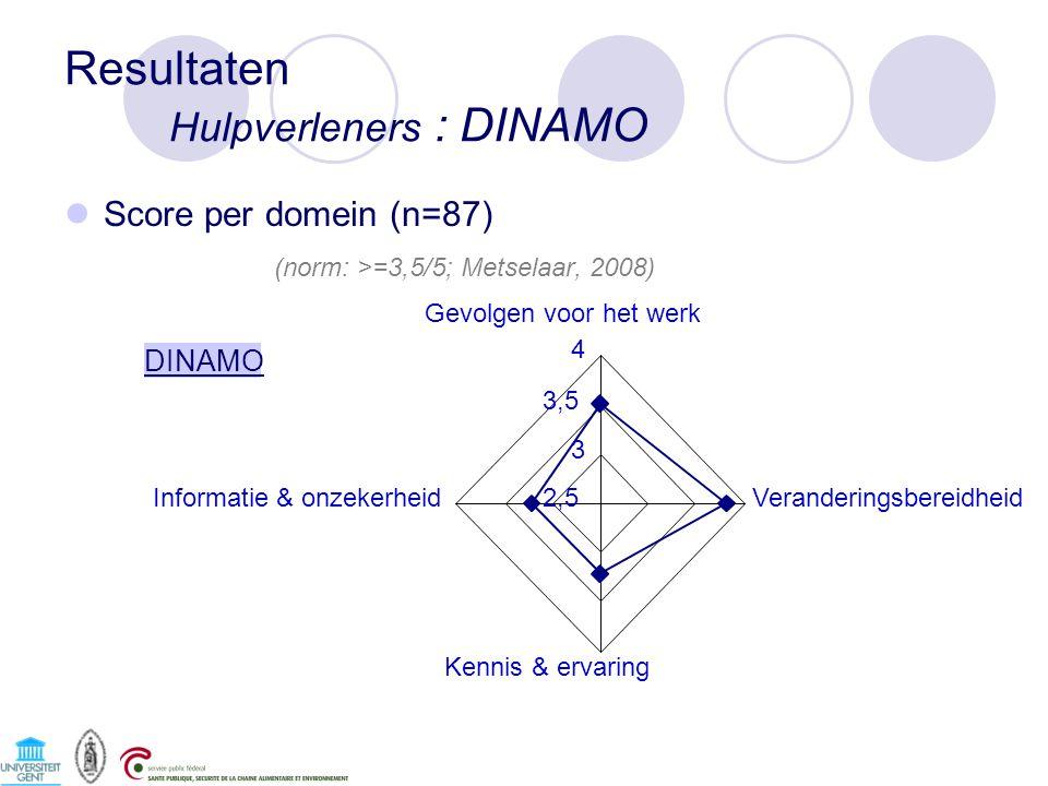 Resultaten Hulpverleners : DINAMO